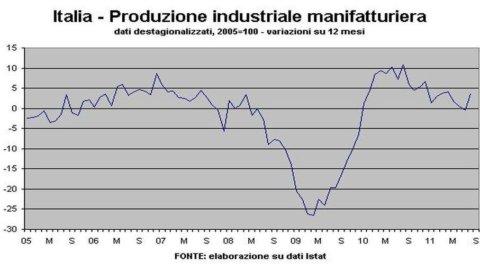 Istat, Industria: produzione agosto +4,3%, aumento top dal 2000