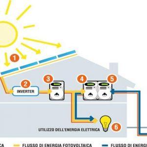 Energie rinnovabili: Sorgenia lancia la sfida al mercato residenziale. Obiettivo: 2 mln di clienti