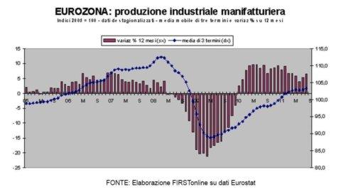 Zona euro, produzione industriale ad agosto sopra le stime: +5,3% rispetto al 2010