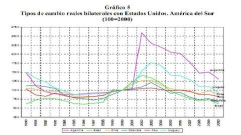 Frenkel: America Latina, monete troppo calde. Tutti i rischi di un super-apprezzamento delle valute