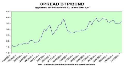 Spread torna sotto i 370 pb: il voto di fiducia al Governo scalda il mercato, la Bce fa da pompiere