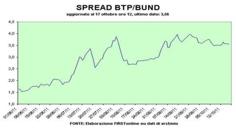 Spread Btp-Bund: mattina in altalena, poi si torna sopra i 360 pb