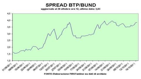 Spread Btp-Bund a 394 e gli interessi volano