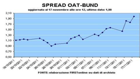 Btp, Bonos e Oat: 3 spread a confronto