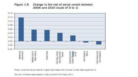 Ilo: meno attenzione ai mercati e maggiori politiche a sostegno dell'economia reale