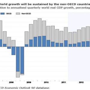 Ocse: i Paesi emergenti sosterranno l'economia globale