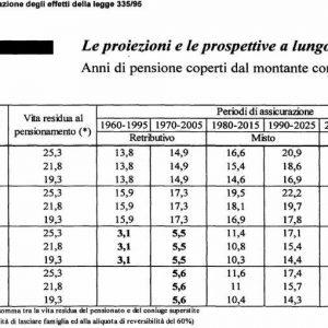 """Pensioni di anzianità, basta ipocrisie: i """"regali"""" ingiusti della collettività"""