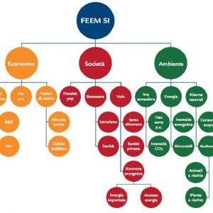 Sostenibilità: secondo il Feem Si l'Italia è 25sima