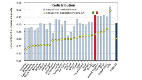 Ocse, in Italia cresce la disuguaglianza dei redditi