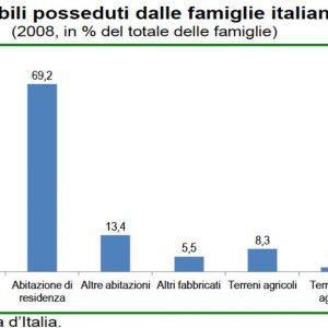 Rallenta il mercato immobiliare in Italia