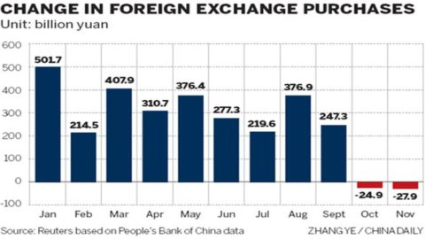Va in rosso il conto capitale cinese. Da due mesi deflussi di capitali da Pechino