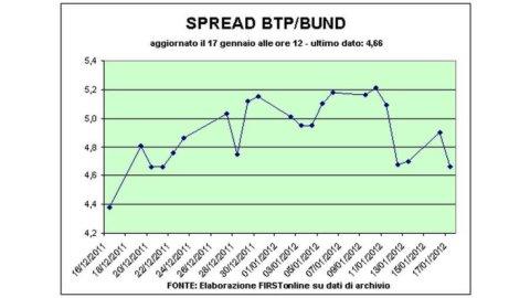 Spread Btp-Bund in calo sotto i 470 punti base