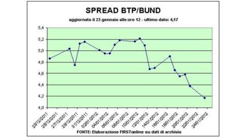 Spread sotto 430, il più basso da settembre