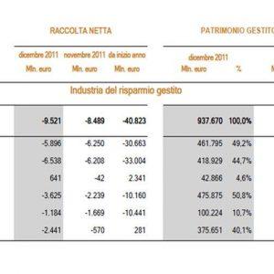 Risparmio gestito: raccolta in flessione, disinvestimenti per 9,5 miliardi di euro
