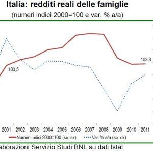 Focus Bnl:  meno redditi, meno risparmio e meno ricchezza nell'Italia degli ultimi anni