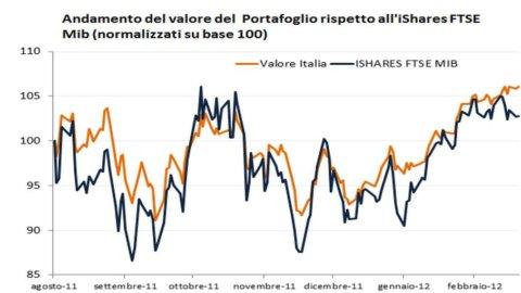 Advise Only – Investire sull'Italia può regalare soddisfazioni