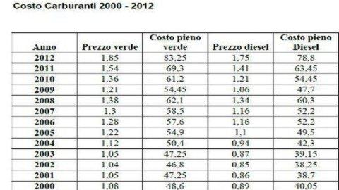 Benzina e gasolio alle stelle: il diesel costa il doppio rispetto al 2000
