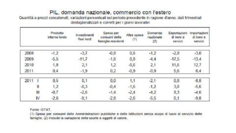 Italia in sintesi, i dati aggiornati a marzo 2012 della Banca d'Italia