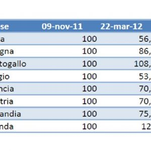 ADVISE ONLY – Spread, Italia seconda in classifica tra le performance dei Paesi europei