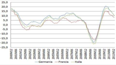 Ajassa: il riorientamento e il calo del Pil della Cina non fanno bene all'export italiano