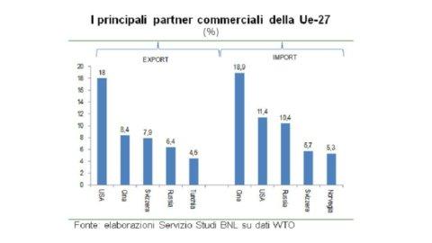Allarme protezionismo per il commercio mondiale: l'Europa è aperta ma i Bric molto meno