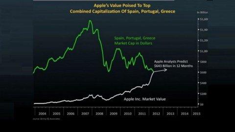 Spagna, Portogallo e Grecia insieme valgono meno della Apple