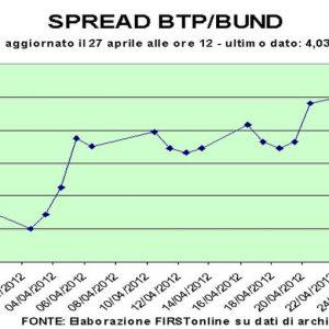 Btp resistono al downgrade spagnolo. Borse in terreno positivo