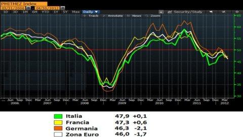 Indice Pmi di agosto: migliora la fase recessiva dell'Europa, si aggrava la crisi italiana