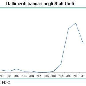 FOCUS BNL – Stati Uniti, la graduale ripresa del sistema bancario