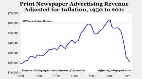 Stati Uniti, la pubblicità sui giornali di carta torna ai valori del 1950