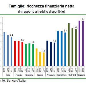 FOCUS BNL – La ricchezza in tempo di crisi nell'eurozona: per l'Italia -3,1% nel 2011