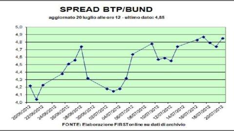 Venerdì nerissimo sui mercati per Italia e Spagna: Piazza Affari, banche, Btp e spread ko