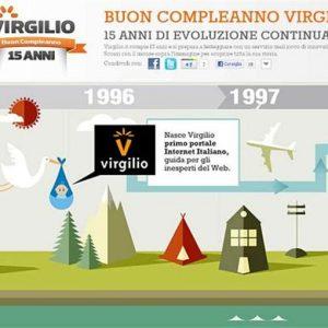 Telecom Italia cede Matrix (Virgilio) a Libero