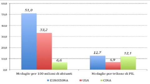 Olimpiadi: l'Eurozona batte Usa e Cina nelle medaglie, ma gli ori sono pochi