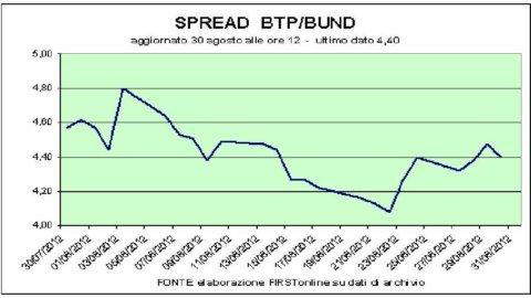Asta Btp: tassi giù, ma lo spread sale