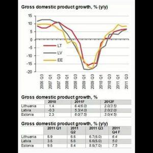 Paesi Baltici: riforme strutturali e IDE