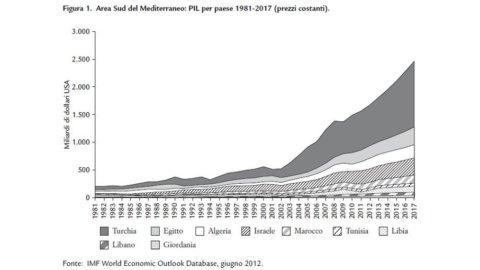 La Turchia nel nuovo Mediterraneo: profili geoeconomici e geoenergetici