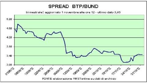 Borsa, Fiat recupera (dopo 5 ribassi). E riparte anche il lusso