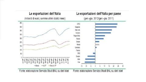 BNL: l'export nei BRIC rallenta, ma ci sono anche segnali positivi