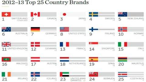 Country Brand Index: la solita Italia tutta turismo e cibo, ma qualità della vita e affari piangono