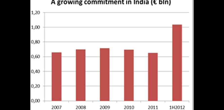 SACE inaugura una sede in India