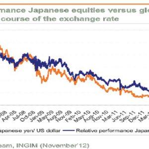 Le azioni giapponesi sono pronte per ripartire?