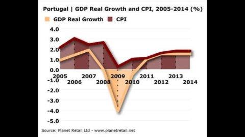 L'export lusitano non basta a consumi, investimenti e lavoro