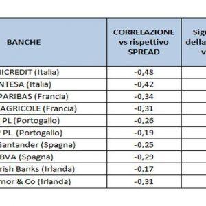 ADVISE ONLY – Conviene investire nelle azioni bancarie italiane? Ecco le variabili da considerare