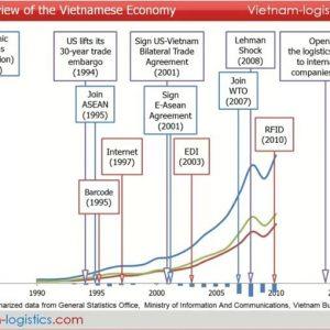 Opportunità per gli IDE italiani in Vietnam