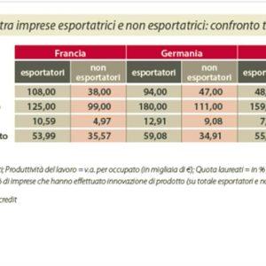 Il Rapporto SACE Export: alcune riflessioni sul rilancio dell'export