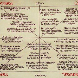 Social network e politica: ecco come Twitter e Facebook hanno cambiato la campagna elettorale