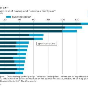 L'Economist: la classifica delle città del mondo in cui avere un'auto costa di più. Roma supercara