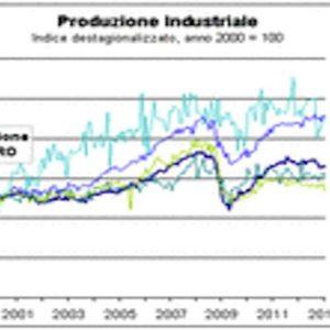 Circolo Ref Ricerche – Non è l'euro la causa della crisi dell'industria