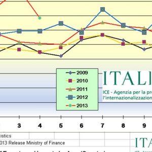 Export italiano in Giappone in crescita del 14,9%